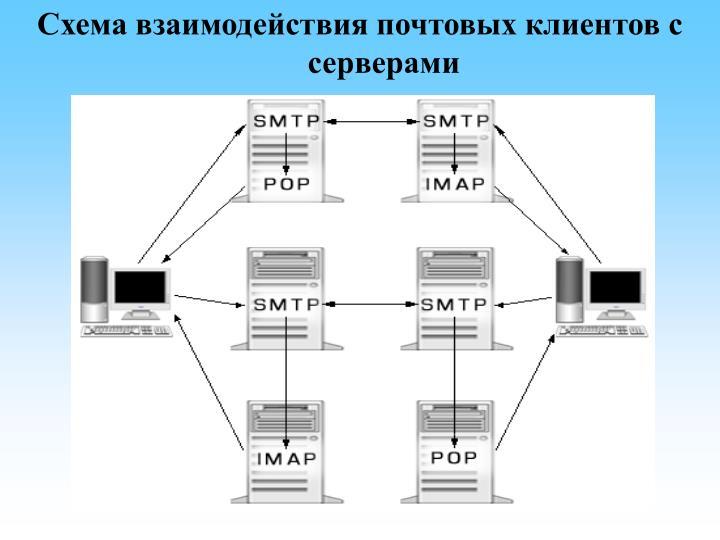 Схема взаимодействия клиента и сервера