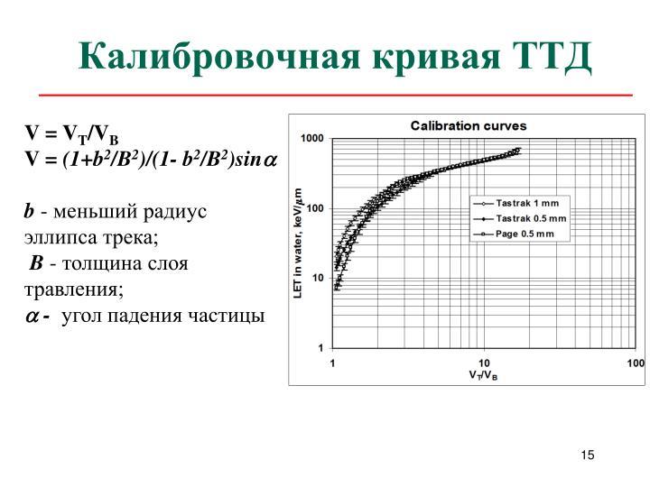 Калибровочная кривая ТТД