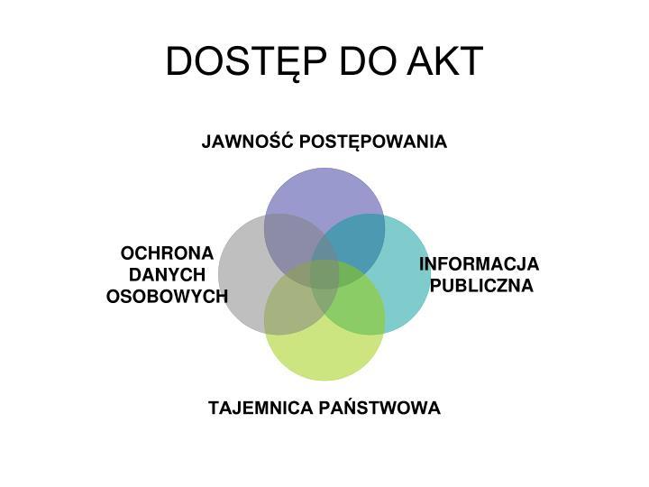 DOSTĘP DO AKT