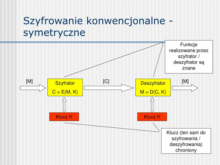 Szyfrowanie konwencjonalne - symetryczne