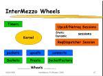 intermezzo wheels