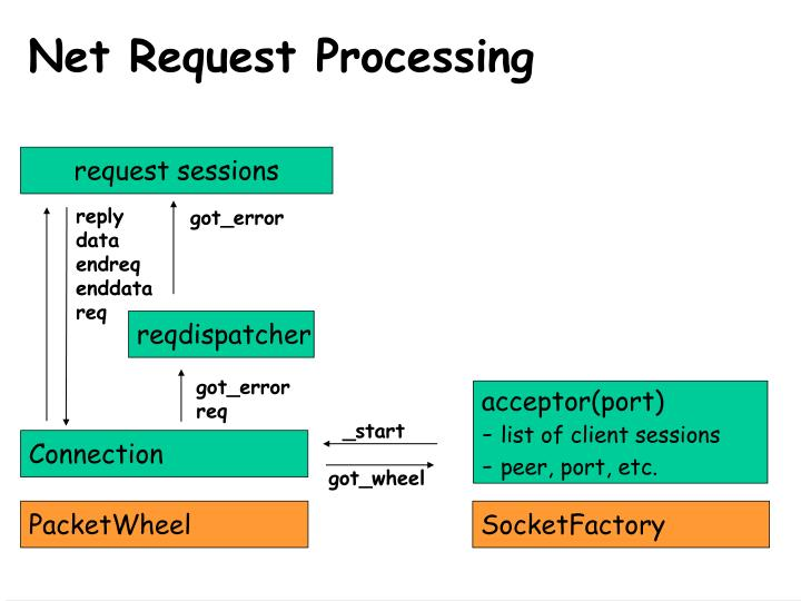 Net Request Processing