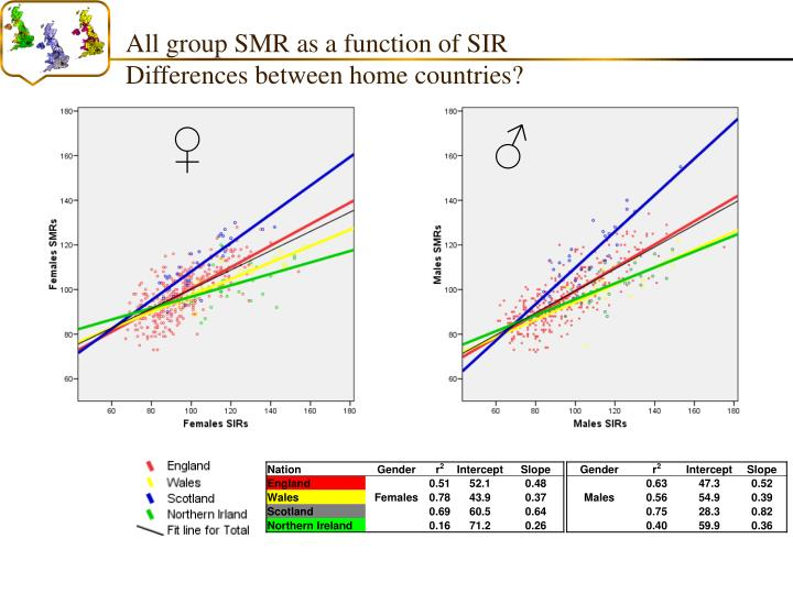 All group SMR as a function of SIR