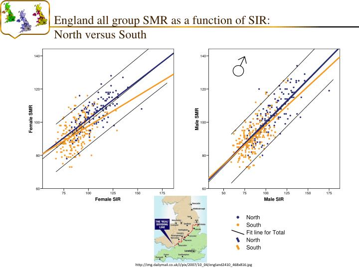 England all group SMR as a function of SIR: