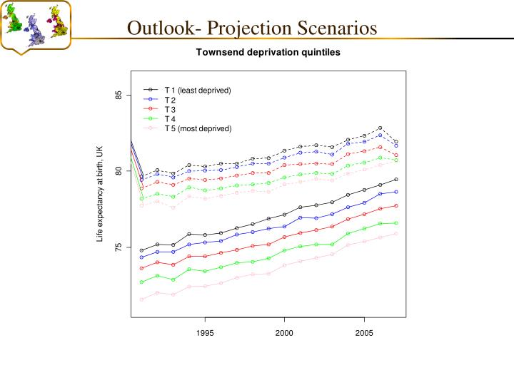 Outlook- Projection Scenarios