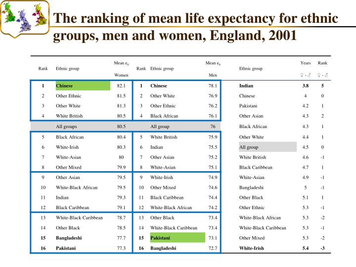 The ranking of mean life expectancy for ethnic groups, men and women, England, 2001