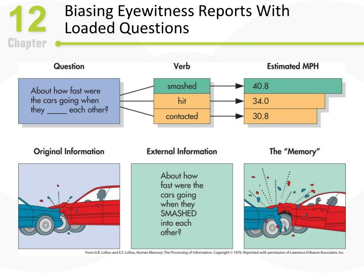 Biasing Eyewitness Reports With Loaded Questions