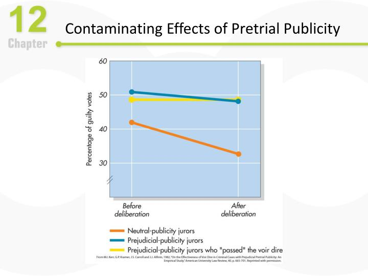 Contaminating Effects of Pretrial Publicity