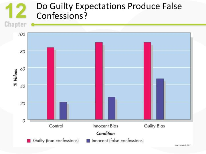 Do Guilty Expectations Produce False Confessions?