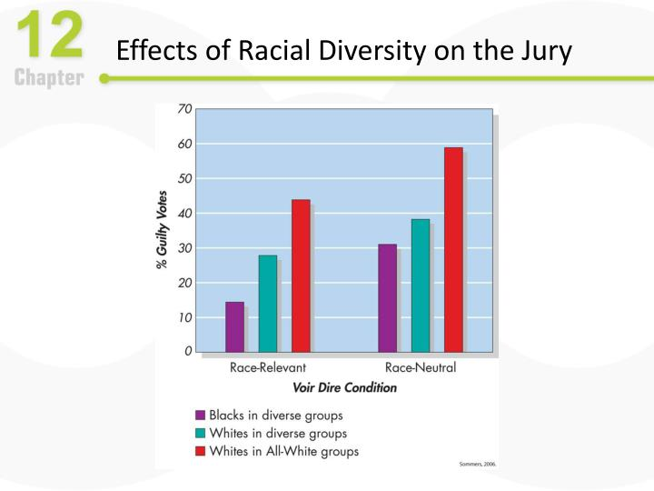 Effects of Racial Diversity on the Jury
