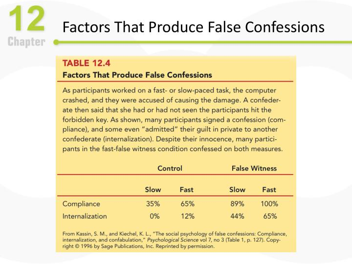 Factors That Produce False Confessions