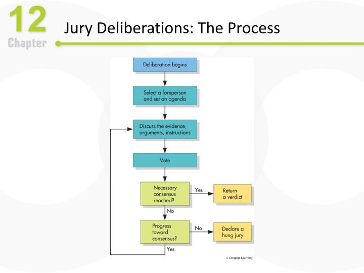 Jury Deliberations: The Process