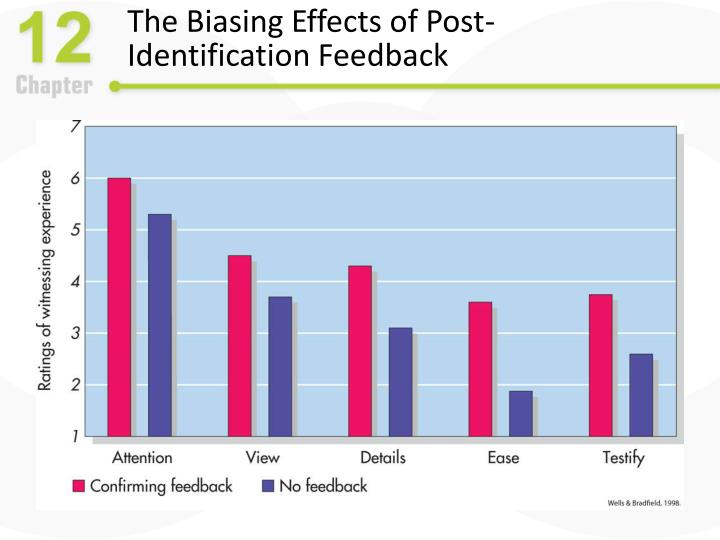 The Biasing Effects of Post-Identification Feedback
