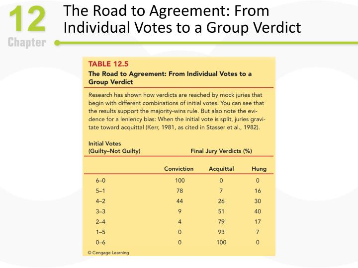 The Road to Agreement: From Individual Votes to a Group Verdict