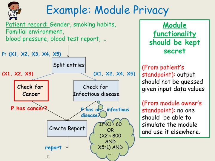 Example: Module Privacy