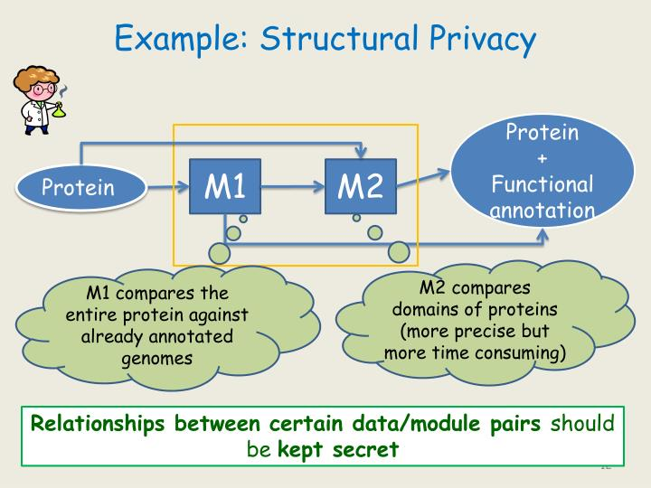 Example: Structural Privacy