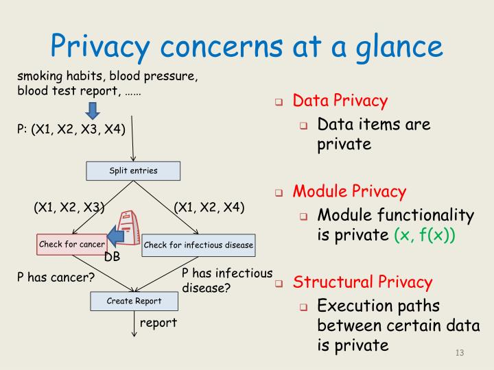 Privacy concerns at a glance
