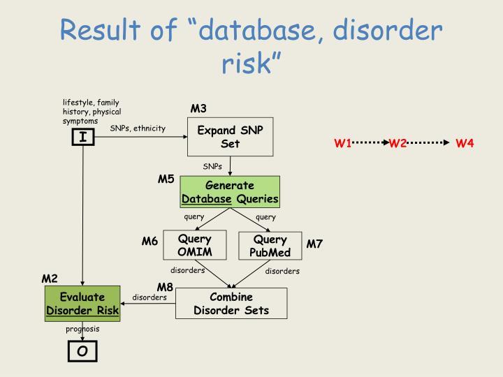 """Result of """"database, disorder risk"""""""