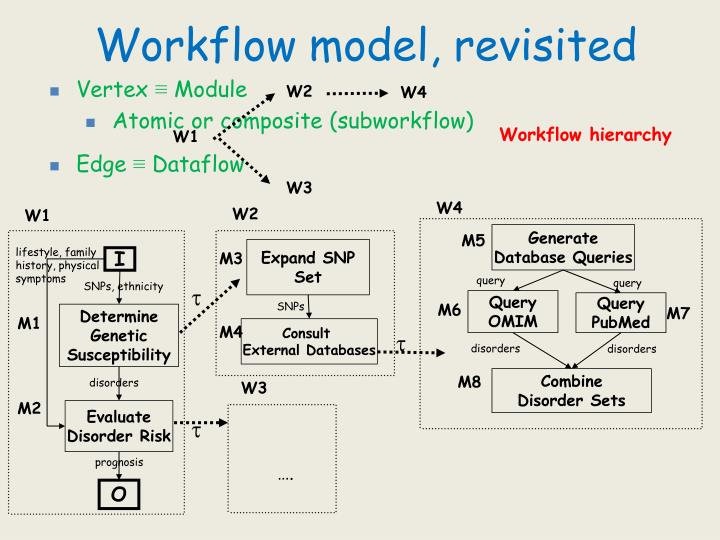 Workflow model, revisited