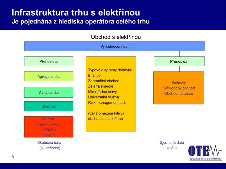 Infrastruktura trhu s elektřinou