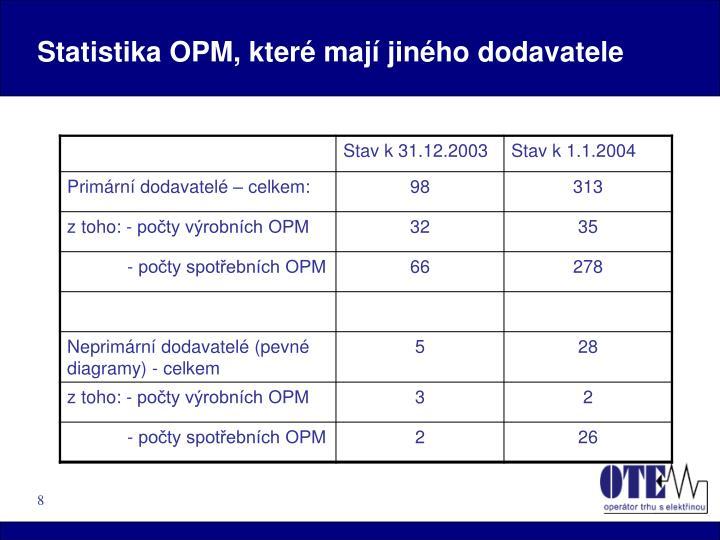 Statistika OPM, které mají jiného dodavatele
