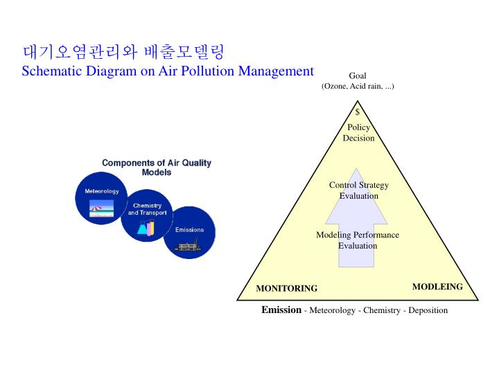 the identification and management of air pollutants Central government has recognised the need to provide an integrated framework  for the identification and subsequent management of areas in which air quality.