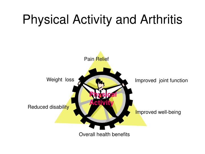 Physical Activity and Arthritis