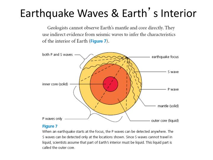 Earthquake Waves & Earth