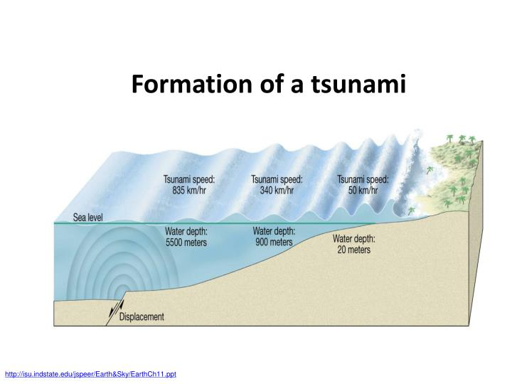 Formation of a tsunami