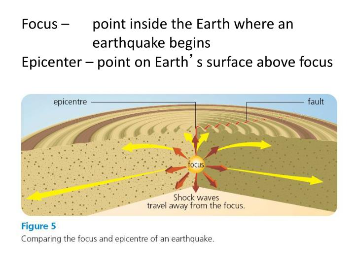 Focus – point inside the Earth where an  earthquake begins