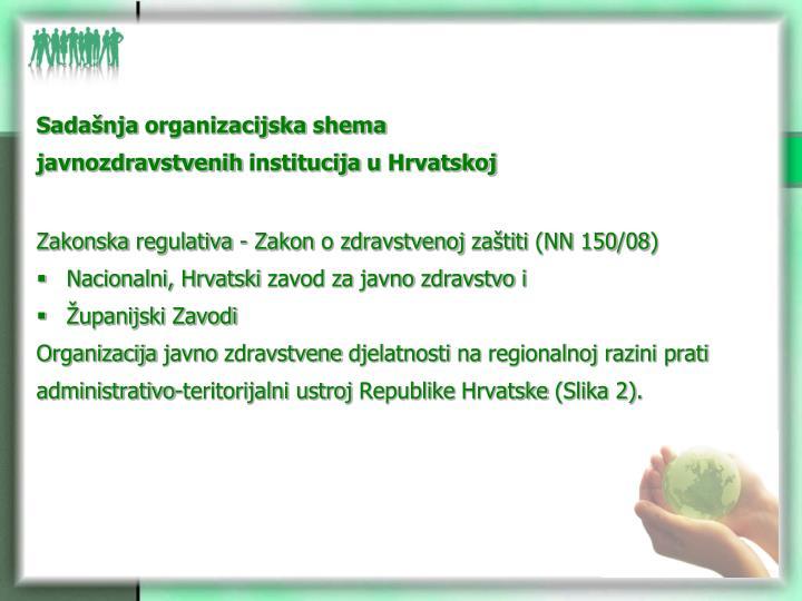 Sadašnja organizacijska shema
