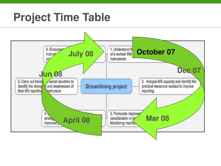 Project Time Table