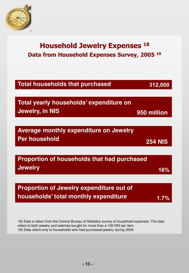 Household Jewelry Expenses