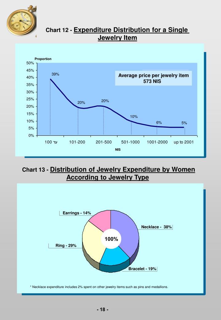 Chart 12 -