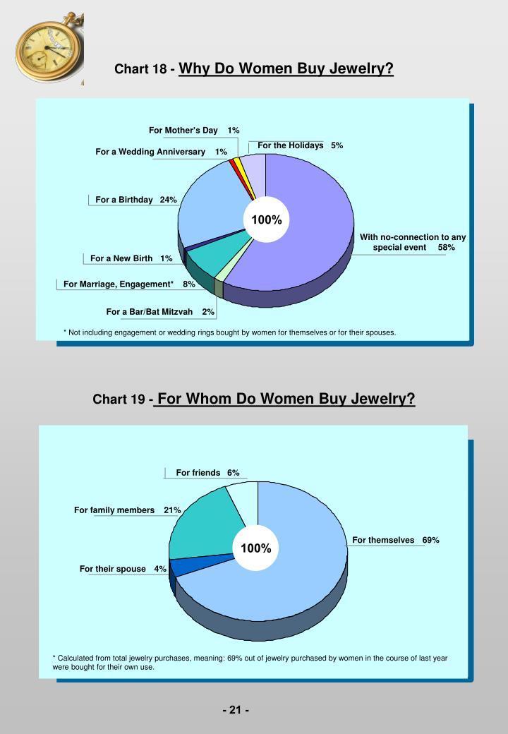 Chart 18 -