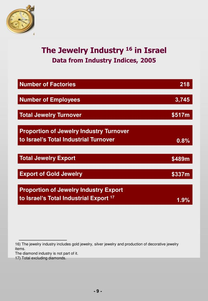 The Jewelry Industry