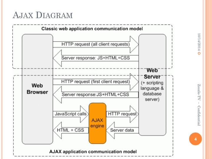 Ajax Diagram