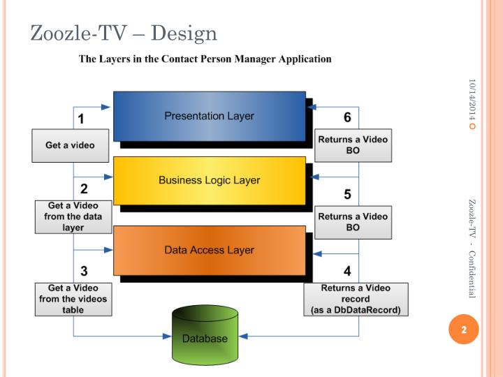 Zoozle-TV – Design