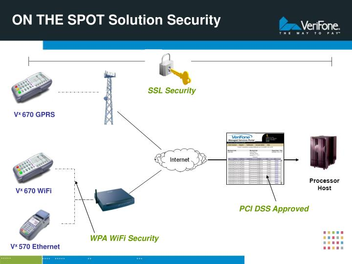 ON THE SPOT Solution Security