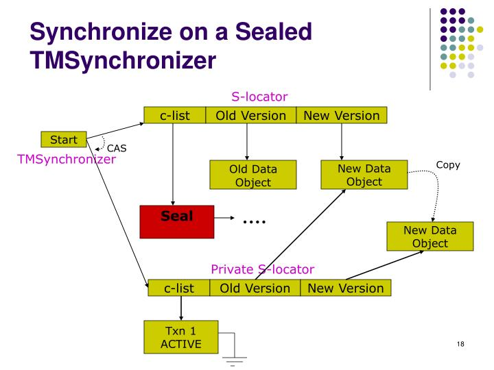 Synchronize on a Sealed TMSynchronizer