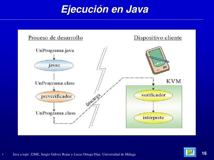 Ejecución en Java