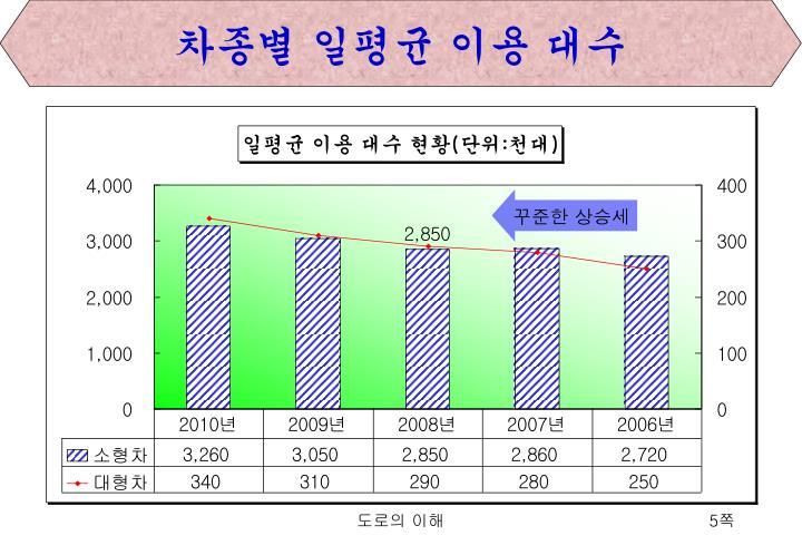 차종별 일평균 이용 대수