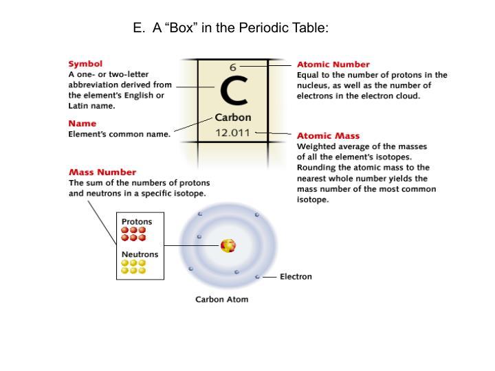 """E.  A """"Box"""" in the Periodic Table:"""