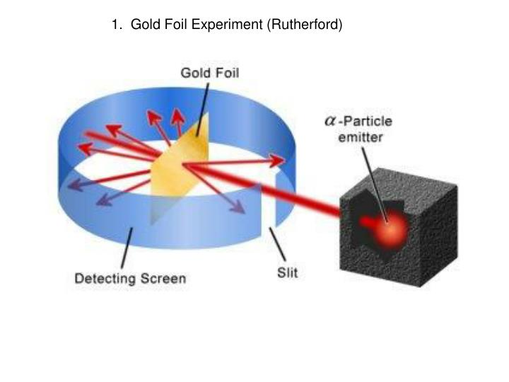 1.  Gold Foil Experiment (Rutherford)