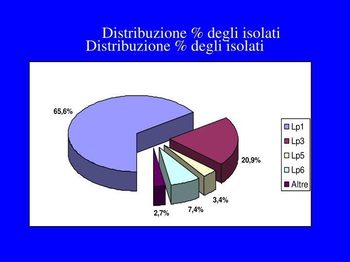 Distribuzione % degli isolati