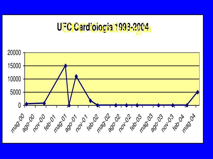 UFC Cardiologia