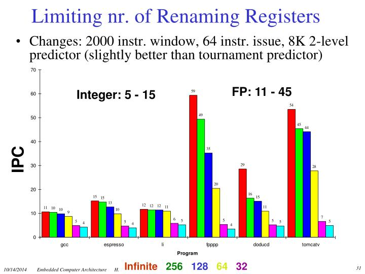 Limiting nr. of Renaming Registers
