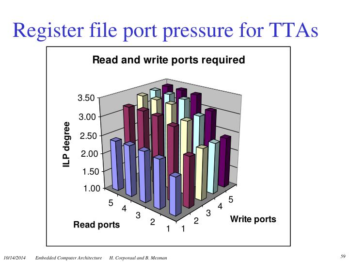Register file port pressure for TTAs
