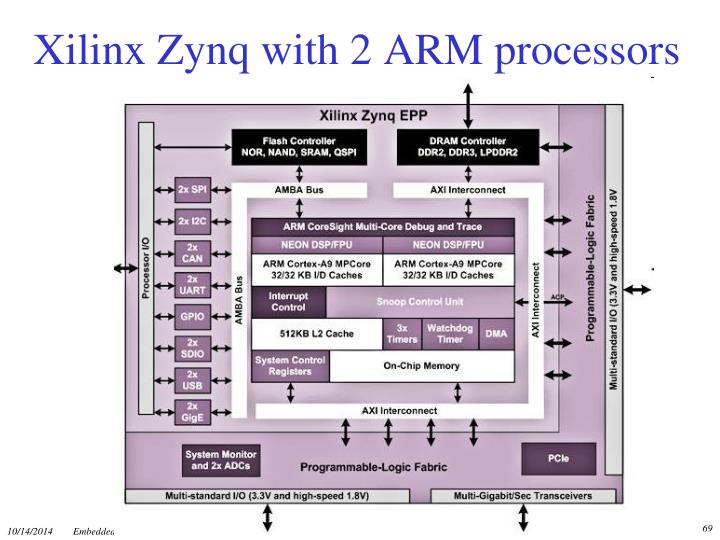 Xilinx Zynq with 2 ARM processors