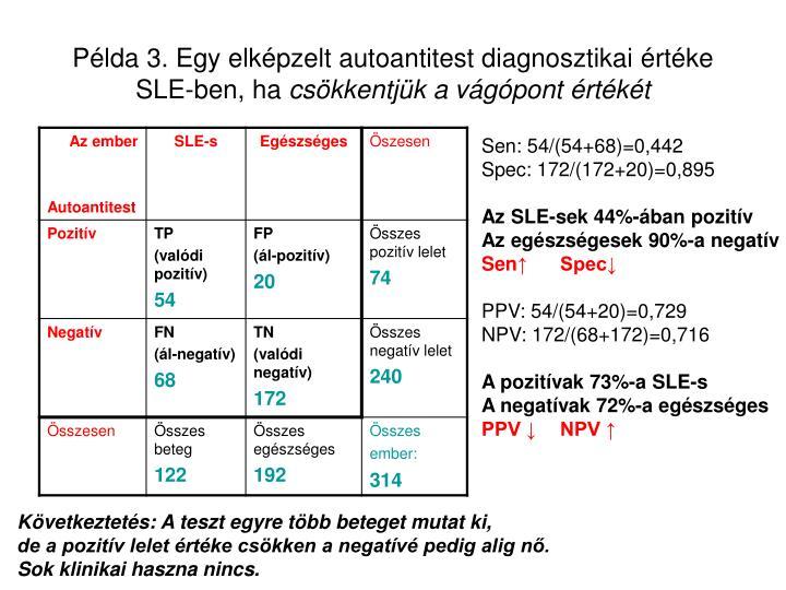 Példa 3. Egy elképzelt autoantitest diagnosztikai értéke SLE-ben, ha